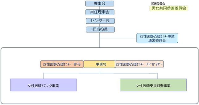 日本医師会女性医師支援センター事業 組織図