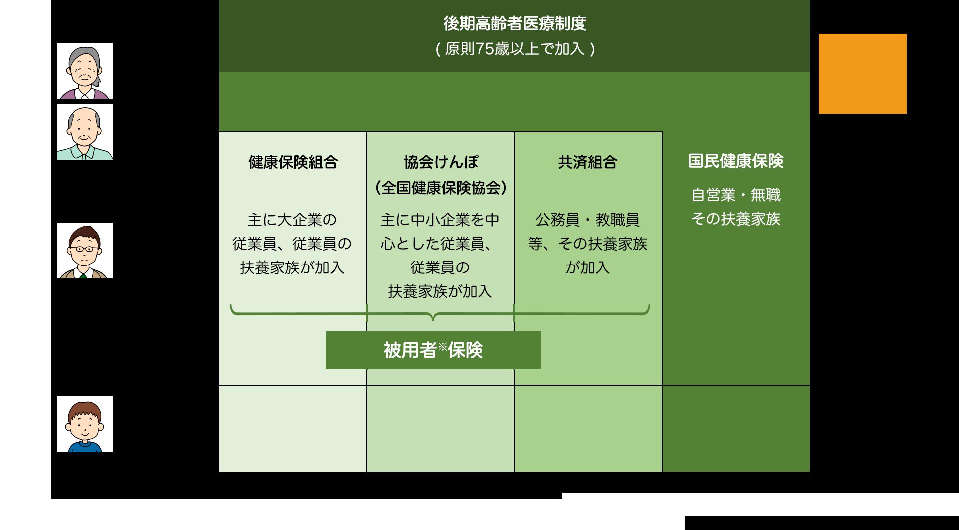被用者 と は 被用者保険とは何か - freeway-kyuuyo.net