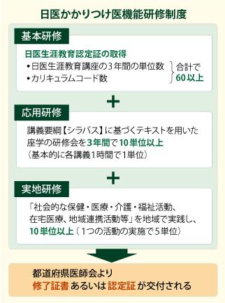 「日医かかりつけ医機能研修制度」を平成28年4月を目指し実施することを決定