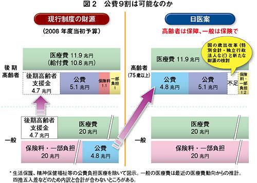 日医「高齢者(75歳以上)のための医療制度」を提言/75歳以上の高齢者に... 公費負担割合は段