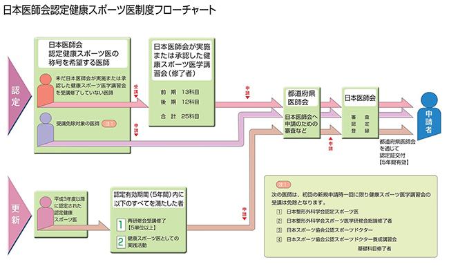 日本医師会認定健康スポーツ医制度フローチャート